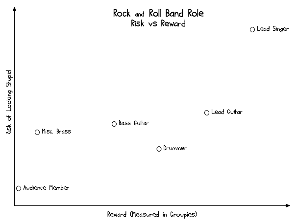 rock-band-risk-vs-reward